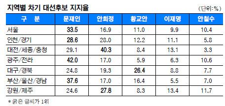 [국민일보 여론조사] 수도권·호남·경남서 1위 문재인 '전국 대통령' 순항 기사의 사진