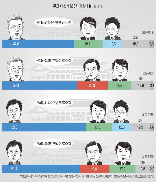 [국민일보 여론조사] 안희정, 모든 3자대결서 50% 넘는 승리 기사의 사진