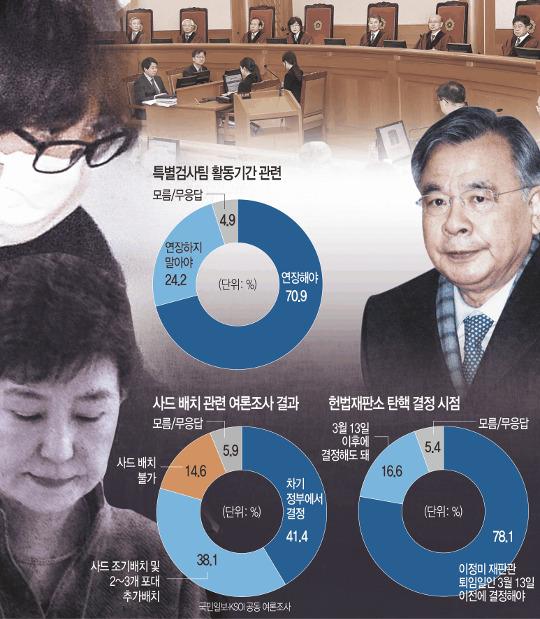 """[국민일보 여론조사] """"헌재 탄핵심판 3월 13일 이전 결정해야"""" 78.1% 기사의 사진"""