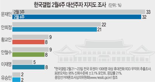 문재인·안희정 '2강 굳히기' 기사의 사진