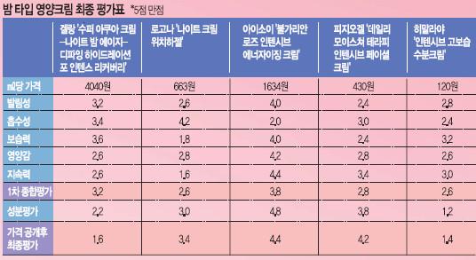 [국민 컨슈머리포트-밤 타입 영양크림] 천연 K뷰티, 수입품 콧대 꺾다 기사의 사진