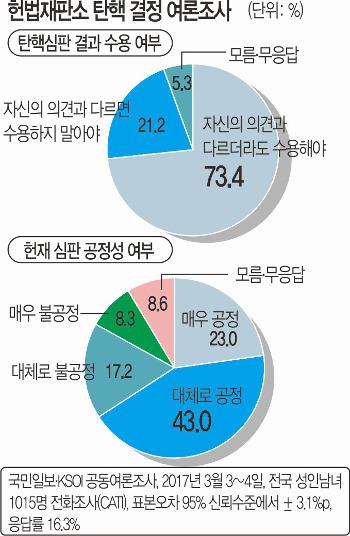 """[국민일보 여론조사] """"헌재 탄핵 결정 승복해야"""" 73% 기사의 사진"""