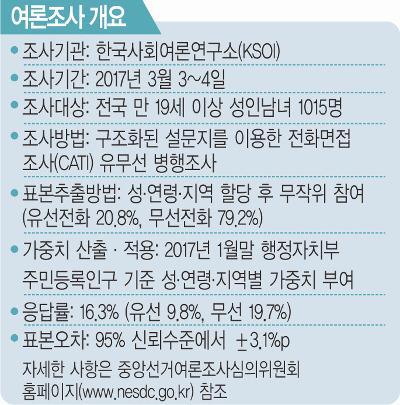 [국민일보 여론조사] 정당별 대선 후보 적합도… 민주당 문재인 40.2% 안희정 29.9% 이재명 10.6% 기사의 사진