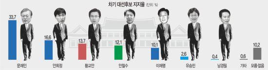 [국민일보 여론조사] 안희정 2주 연속 하락세… 안철수 꾸준한 상승세 기사의 사진
