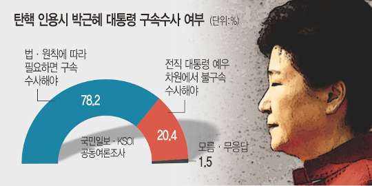 """[국민일보 여론조사] """"朴 대통령, 필요하다면 구속수사"""" 78.2% 기사의 사진"""