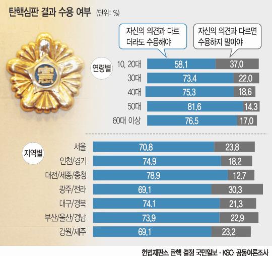 """[국민일보 여론조사] """"헌재 공정"""" 서울 72.5%… 대구·경북 56.8% 기사의 사진"""