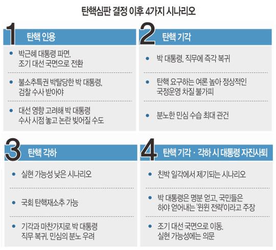 탄핵심판 4가지 시나리오 써놓고… 와글와글 대한민국 기사의 사진