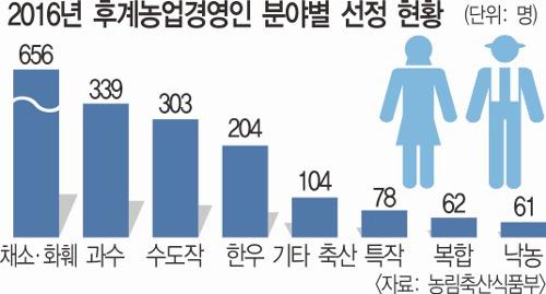 """[귀농·귀촌 박람회] """"농사도 경영… 끊임없는 연구·실천 통해 도약"""" 기사의 사진"""