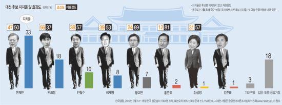 """보수 """"패닉""""… 1위 홍준표 지지율 2%·비호감 81% 기사의 사진"""