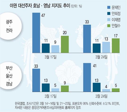 '전두환 표창장' 발언 직격탄?  문재인, 호남 지지율 14%P 빠졌다 기사의 사진