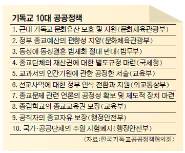 대선 후보들에게 전달한 교계 지도자들 10가지 당부는 기사의 사진