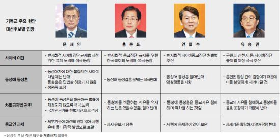 동성애, 문재인은 '오락가락'… 안철수·홍준표·유승민 '절대 반대' 기사의 사진