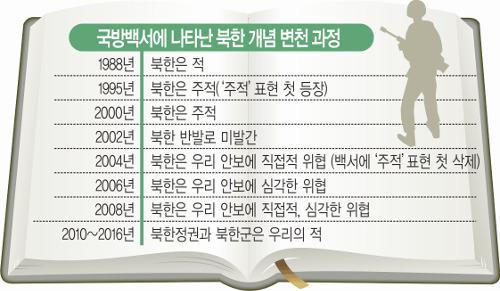 """[팩트 체크]  """"북한은 적이자 동반자""""… 소모적 주적 논쟁 언제까지 기사의 사진"""
