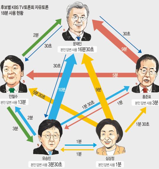 정책토론 실종… 문재인, 할당 18분 중 17분 '방어'하다 끝 기사의 사진