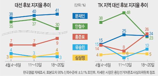 '위력' 줄어든 安風, 왜?… TK지역 安지지율 1주일새 반토막 기사의 사진