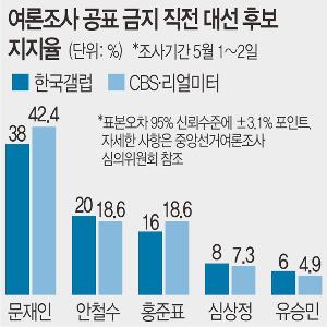 '깜깜이' 직전 여론조사 보니… 굳어진 '1강' 다투는 '2중' 기사의 사진