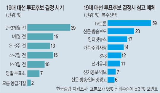 국민 54% 대선 1개월 이전 후보 결정 기사의 사진