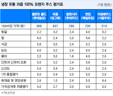 [And 라이프] 점유율 4위 썬업, 1위 대반전 기사의 사진