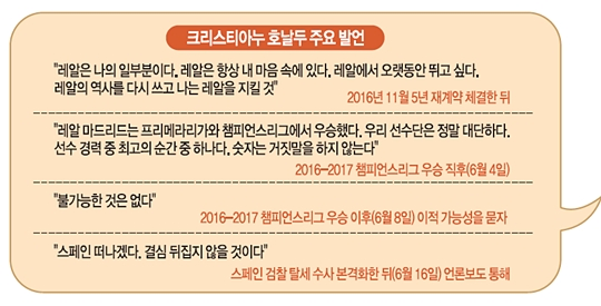 """호날두 """"레알 떠나겠다""""… 축구계 화들짝 기사의 사진"""