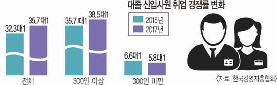 대졸 100명 지원에 합격 2.8명뿐… 더 좁아진 '바늘구멍' 기사의 사진