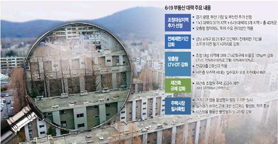 [6·19 부동산 대책] Q&A… 연봉 5000만원 직장인 서울 마포구 6억 아파트 담보대출 받는다면 기사의 사진