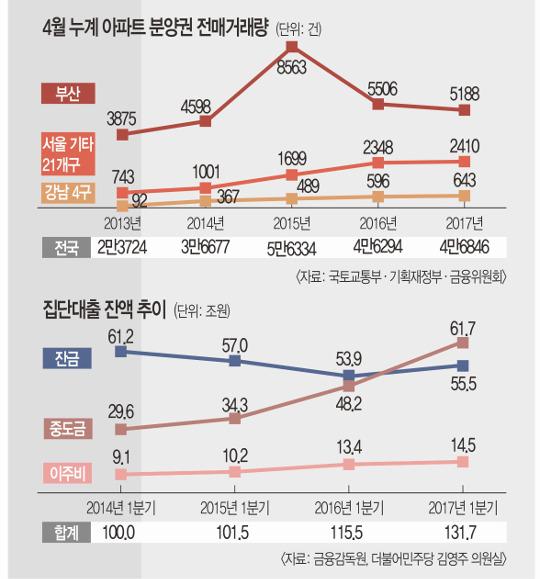 """[6·19 부동산 대책]  """"박근혜 정부 정책 연장… 알맹이 없어"""" 저평가 기사의 사진"""