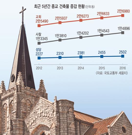 [교회건축물 현황 (下)] 교회는 '서고동저'… 사찰·성당은 '동고서저' 기사의 사진