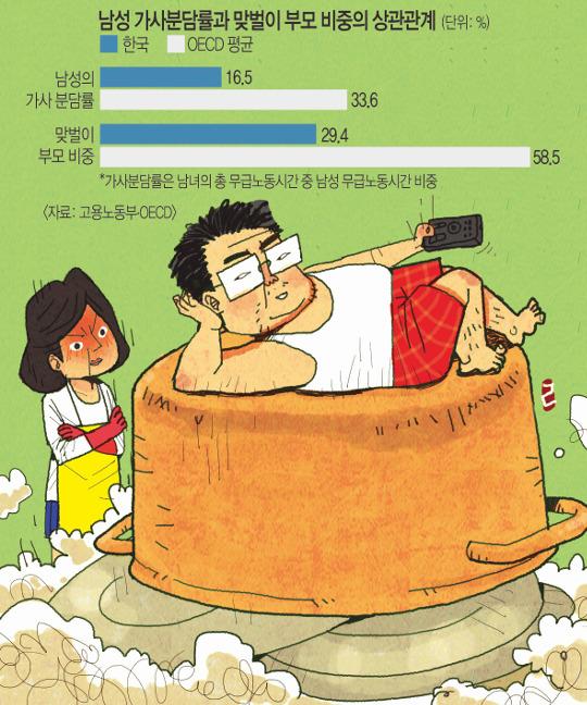 엄마 고용 늘리려면 아빠 집안일부터… 男가사노동 '45분' OECD 꼴찌 기사의 사진