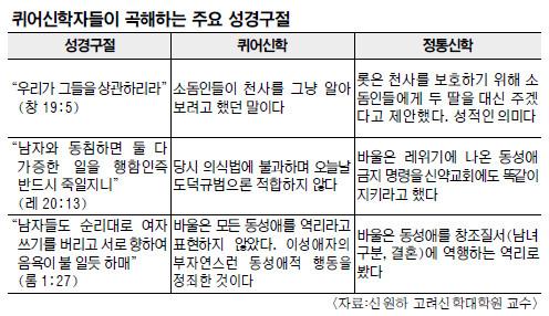동성애 옹호 논란 임보라 목사, 8개 주요 교단서 이단성 조사 기사의 사진