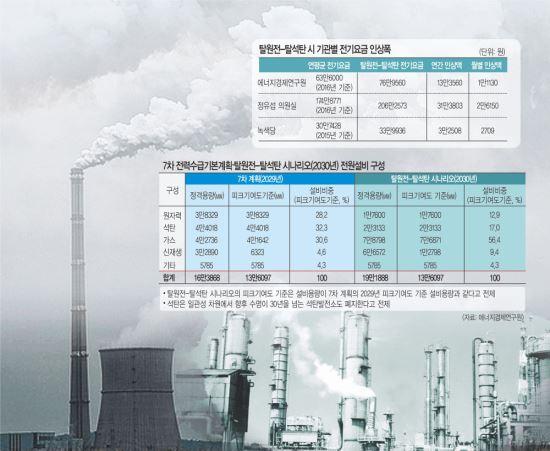 [팩트 검증] 脫원전 전기료 얼마나 올라갈까?… 계산 방식·기준 따라 제각각 기사의 사진