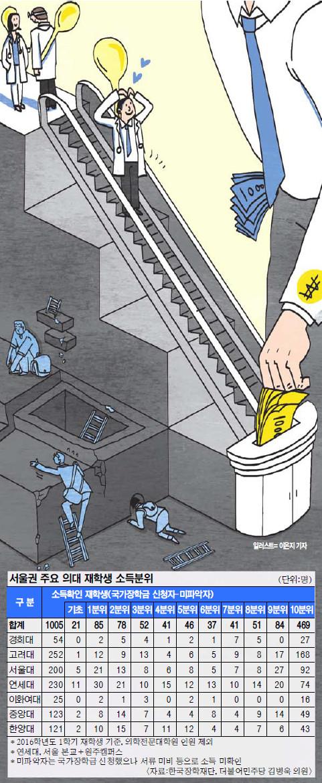 [단독] '계층 사다리'는 끊어졌다… 서울 7개 의대 소득분위 최초 분석 기사의 사진