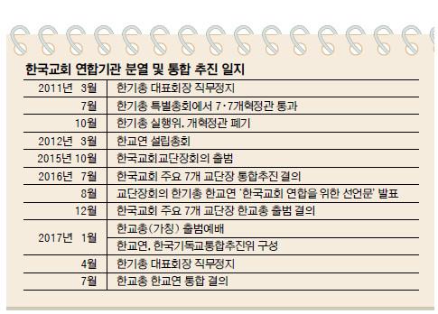 보수-진보 아우르는 한국교회 첫 연합체 출범 기사의 사진