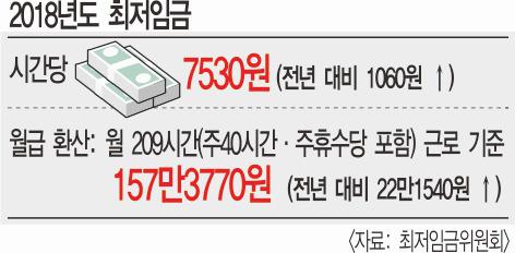 내년 최저임금 시급 7530원… '타격' 영세업체에 3조+α 지원 기사의 사진