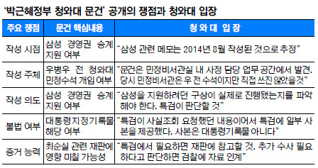 """[단독] 靑 """"삼성 메모, 우병우가 직접 쓰지는 않았을 것"""" 기사의 사진"""
