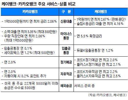 카카오뱅크, 8시간만에 계좌 10만개 돌파…가입 폭주로 접속 장애 기사의 사진