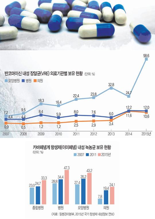 [And 건강] '느린 쓰나미'… 항생제 내성균의 역습 기사의 사진