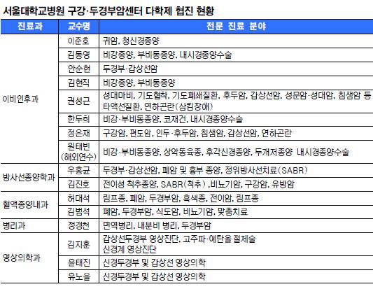 [명의&인의를 찾아서-(122) 서울대학교암병원 구강·두경부암센터] 임상능력 국내 최고 수준 기사의 사진
