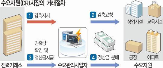 아낀 전기 판매한다… DR시장, 3000여 기업이 참여 기사의 사진