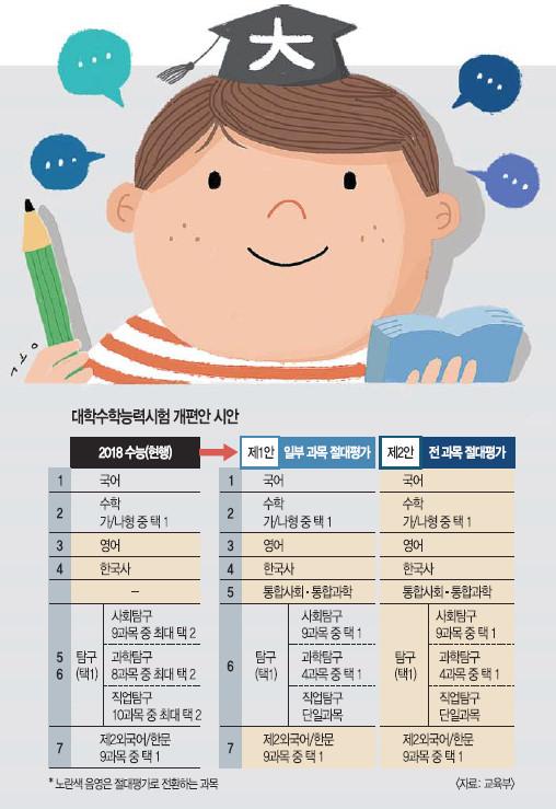 수능 통합과목 신설에… 강남·목동 학원가 벌써 '불안 마케팅' 기사의 사진