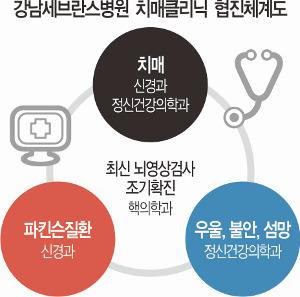 [명의&인의를 찾아서-(123) 강남세브란스병원 치매클리닉] 독자 개발한 영상검사법으로 치매 추적관리 기사의 사진