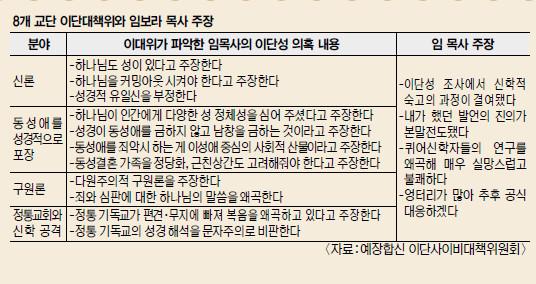 """8개 교단 """"임보라, 이단적 경향""""… 임 목사 """"본말전도 불쾌"""" 기사의 사진"""