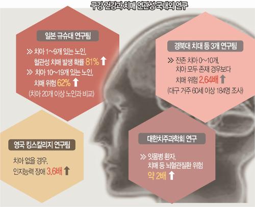 [And 건강] 치아 10개 미만 노인, 20개 이상보다 치매 발생 81%↑ 기사의 사진