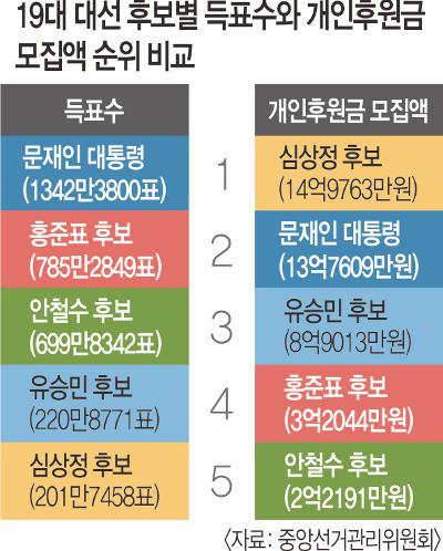 [And 스페셜] '돈心' 커진 정치판… 정당후원회 11년만에 부활 기사의 사진