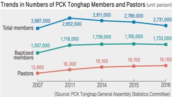 PCK Tonghap Baptized Membership in 30s and 40s Is Declining