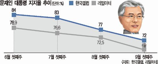 문재인 대통령 지지율 '이상 조짐' 기사의 사진