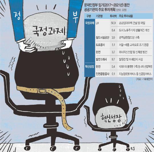 [단독] 공공기관 '빚 상환' 줄이고 국정과제 투자… 연평균 63조원 기사의 사진