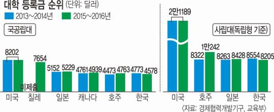 한국 대학 등록금 순위 소폭 하락… 국공립대 6위 여전히 '세계 최상위' 기사의 사진