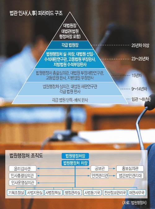 [사법부 개혁] '사법부 블랙리스트' 논란도 관료화의 부작용 기사의 사진