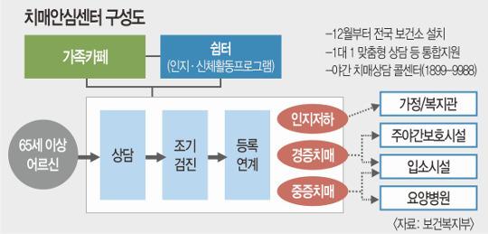 증상 가벼운 치매노인도 장기요양 혜택… '6등급' 신설 기사의 사진