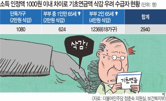 """소득 303원 늘었다고 4만원 깎는 기초연금… """"행정편의주의"""" 기사의 사진"""